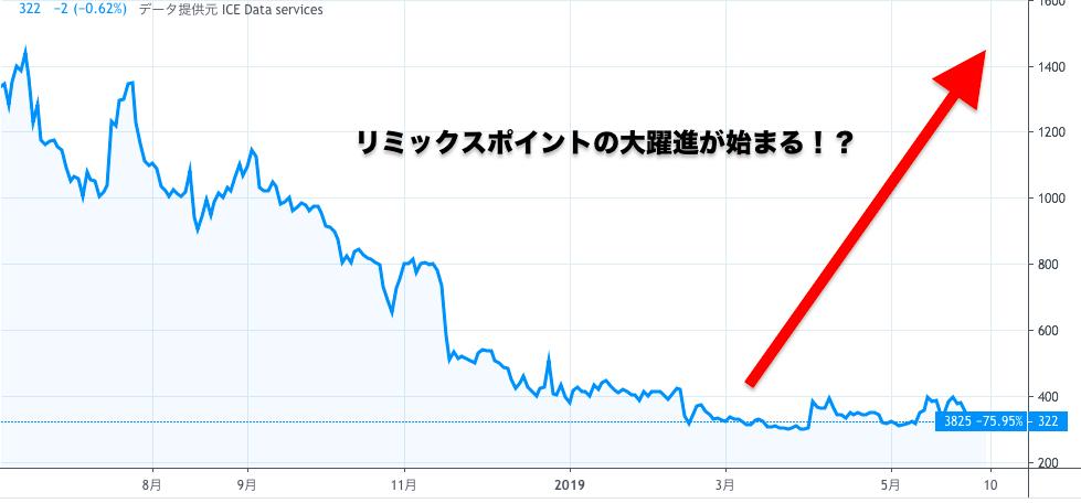 リミックス ポイント 株価 リミックスポイント (3825) : 株価/予想・目標株価