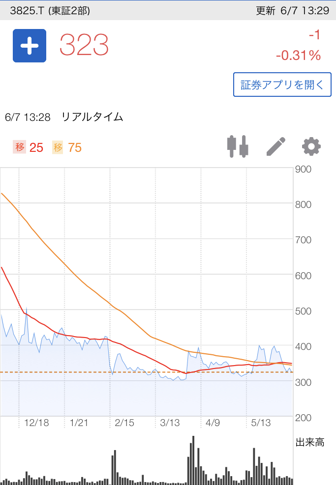 リミックス ポイント 株価 (株)リミックスポイント【3825】:掲示板