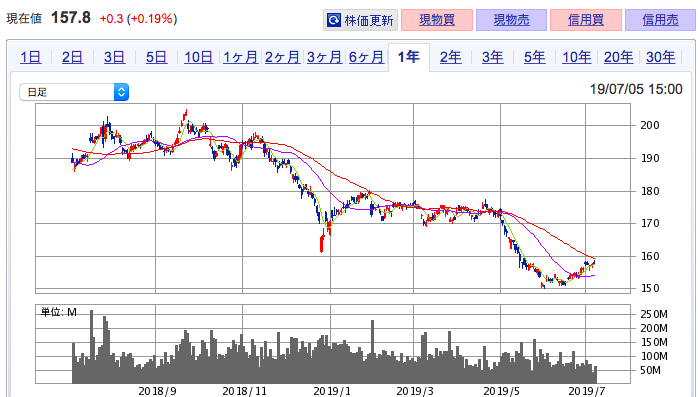 みずほフィナンシャルグループ 株価