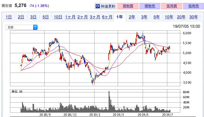 ソフトバンク グループ 株価 チャート