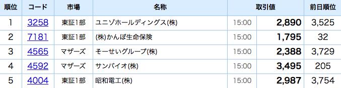 株価 ユニゾ ホールディングス